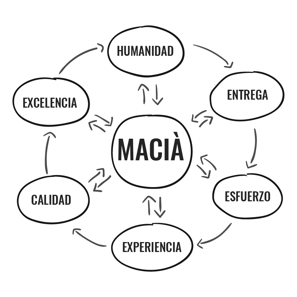 The values of Macià Hotels